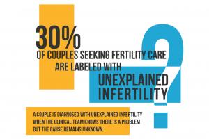 unexplainedfertility