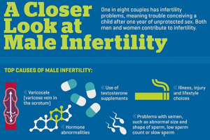 Male Infertility Causes